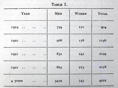 Kirkpatrick-tables-1919-192